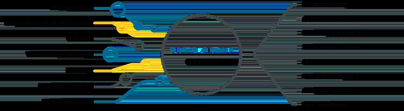 Airship Connect