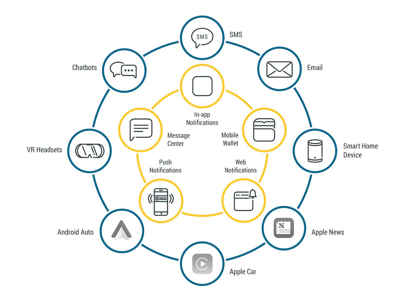 Channels API Update
