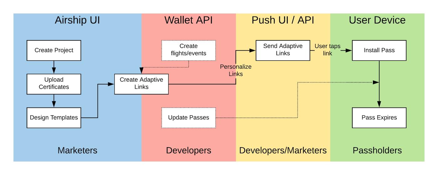 Wallet basics